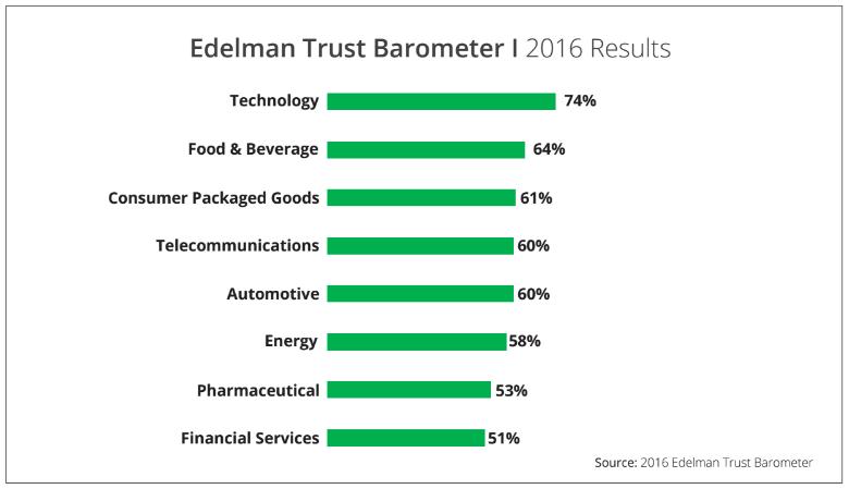 trust barometer